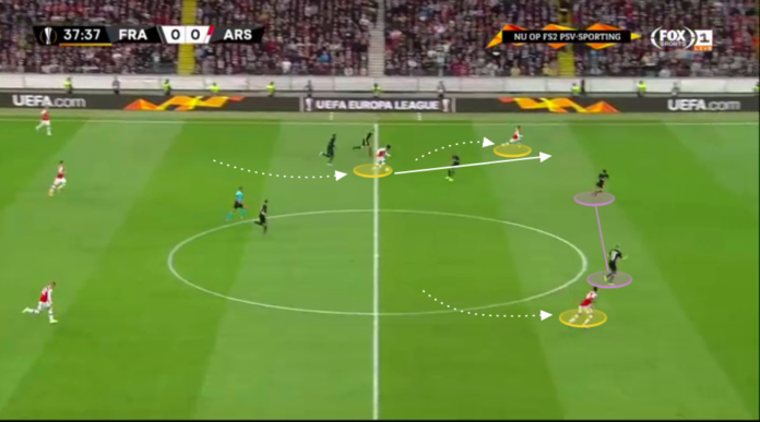 UEFA Europa League 2019/20: Eintracht Frankfurt vs Arsenal - tactical analysis tactics