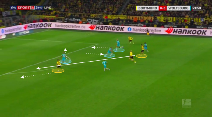 Bundesliga 2019/20: Borussia Dortmund vs Wolfsburg - tactical analysis tactics
