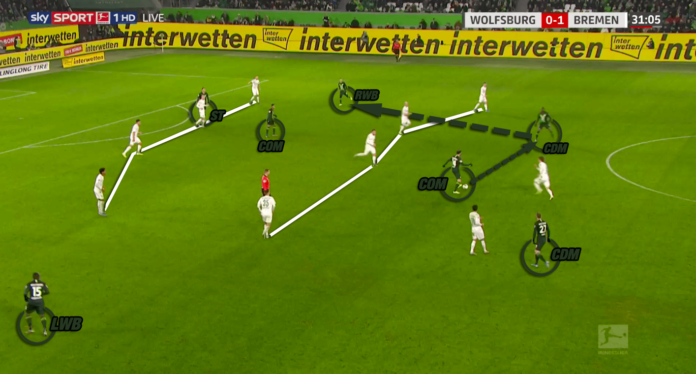 Bundesliga 2019/20: Wolfsburg vs Werder Bremen - tactical analysis