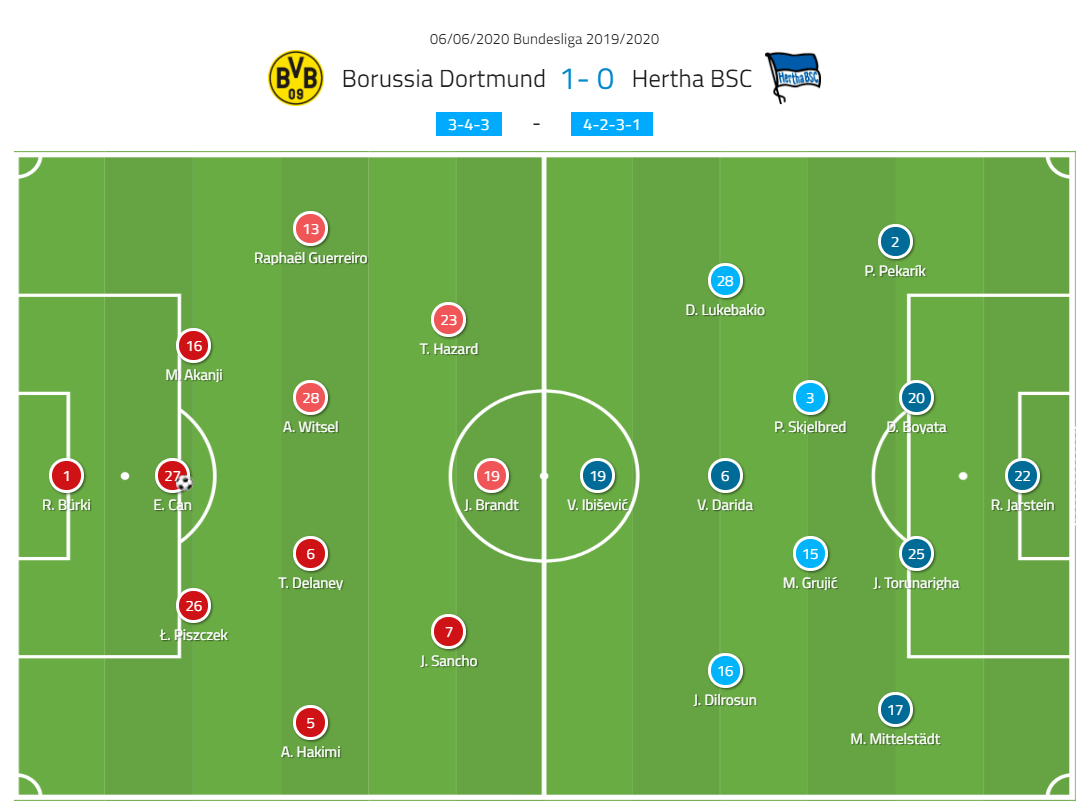 Bundesliga 2019/20: Borussia Dortmund vs Hertha Berlin - tactical analysis tactics