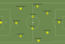 Borussia Dortmund 2020/21 - Season Preview -Scout Report - tactical analysis tactics