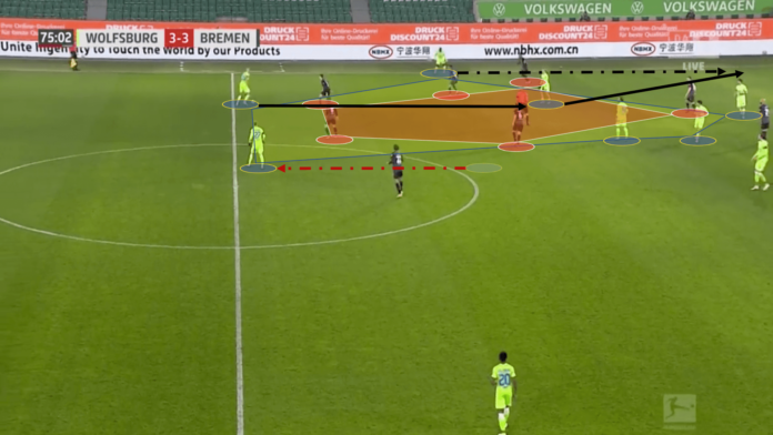 Bundesliga 2020/21: VFL Wolfsburg vs Werder Bremen - tactical analysis tactics