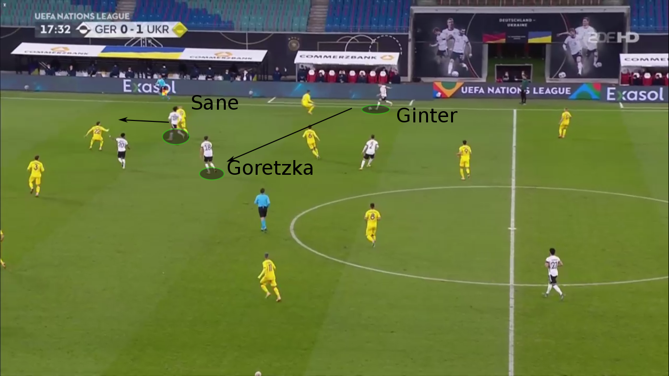 UEFA Nations League 2020/2021 - Germany vs Ukraine – tactical analysis – tactics
