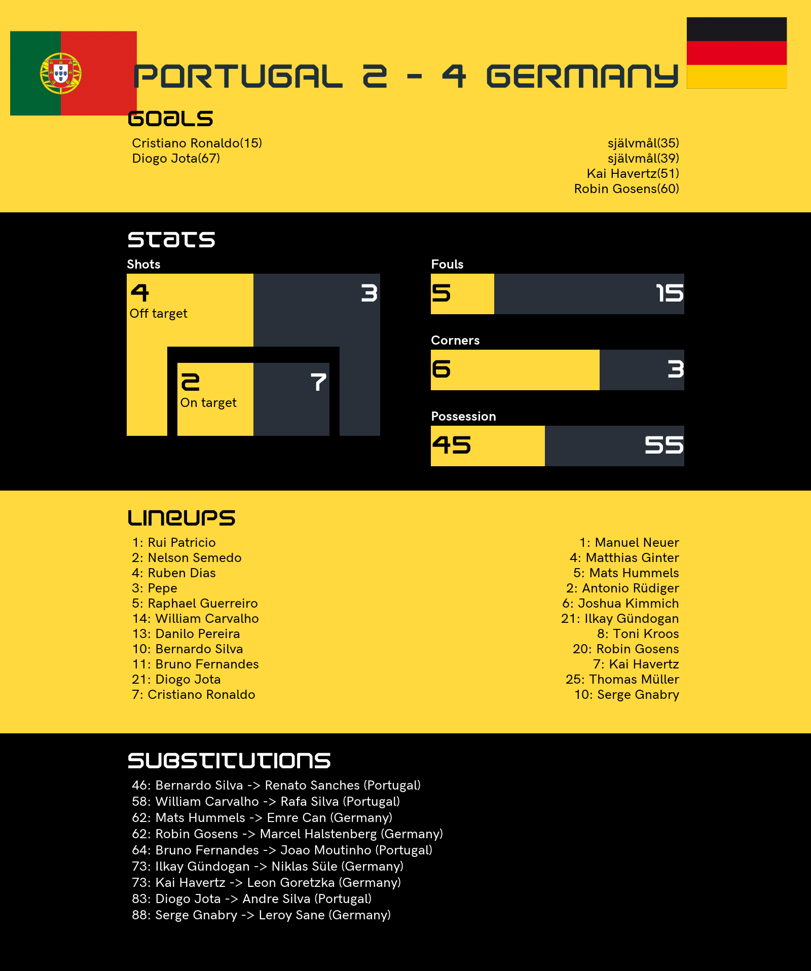 The Stats: Euro 2021 group F win for Germany against ...